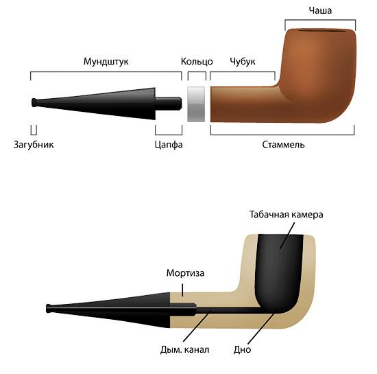 Анатомия курительной трубки